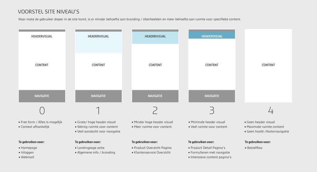 Afbeelding 6 van 11 - OnsBrabantNet re-design webshop - Voorstel vier site niveau's