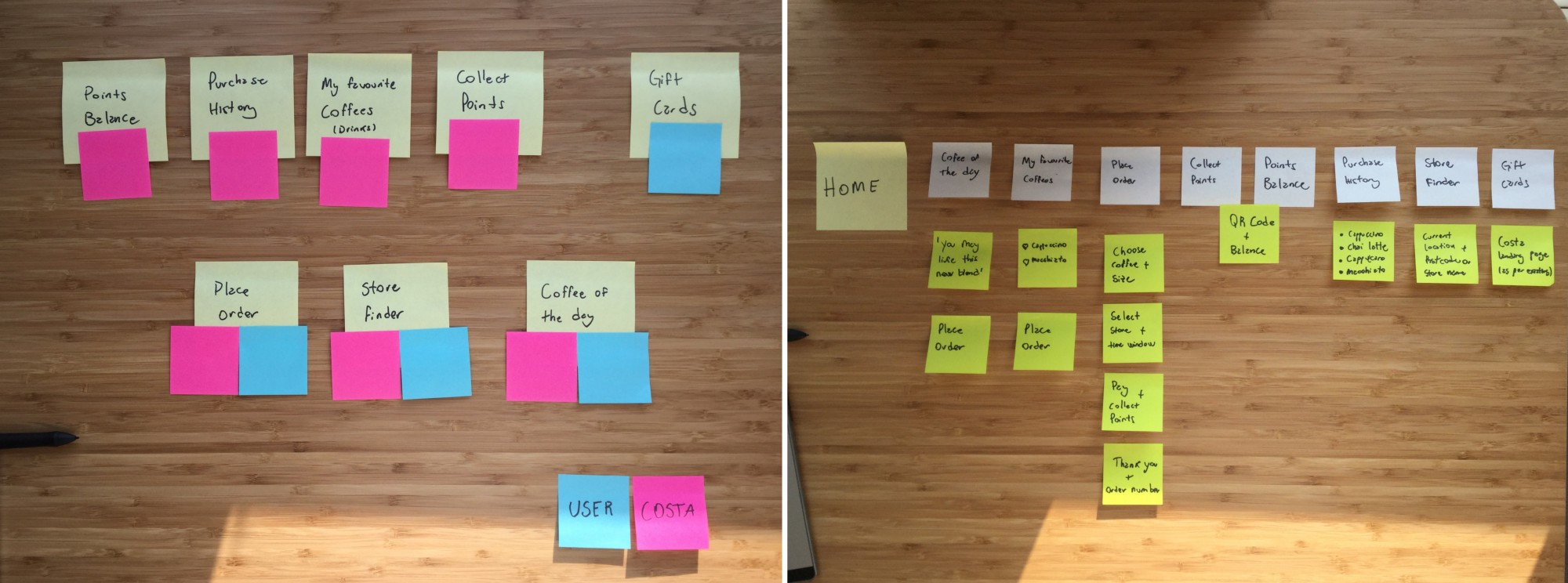 Understanding User Needs and laying out the new User Journey