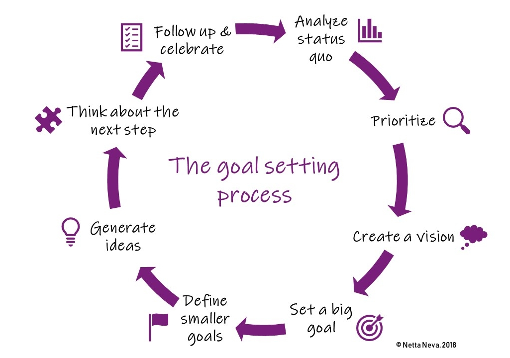 the goal setting process.jpg