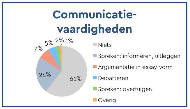 communicatie.PNG