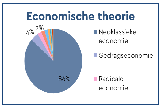 Resultaten: Theoretische benaderingen -