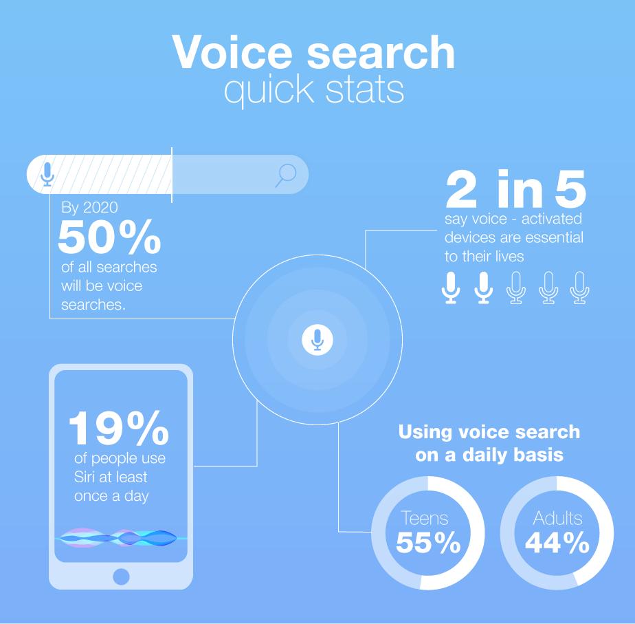 Voice Search im Einsatz 2017© Wix