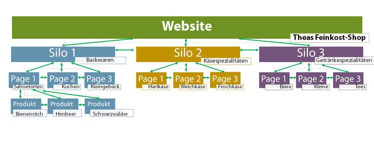 Klare Aufteilung einer Website in Themenblöcke = Silos