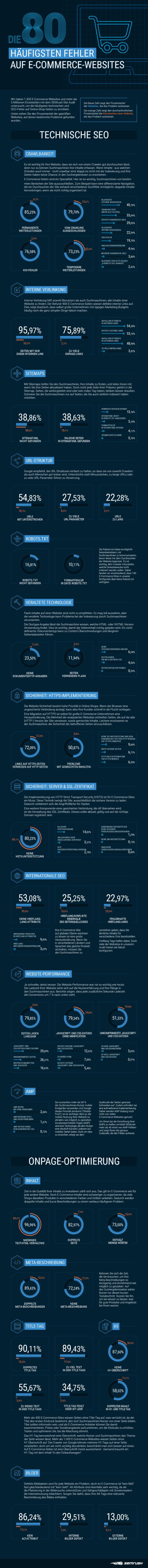 infografik-die-80-haeufigten-fehler-auf-e-commerce-websites-by-semrush.png