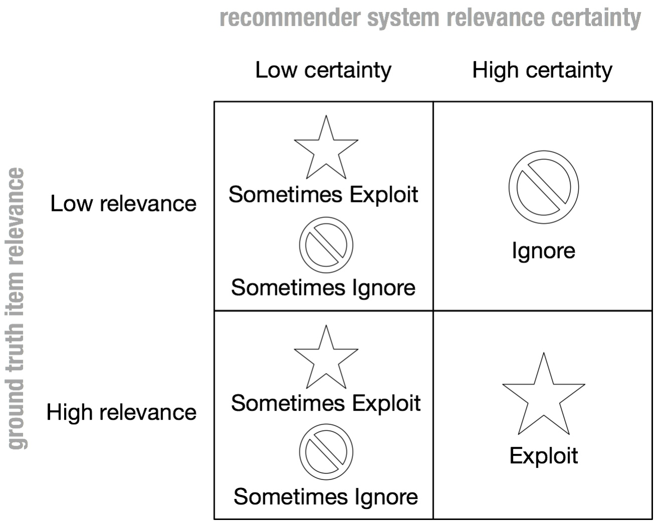 Figure 3. When a recommender is uncertain about an item relevance to a user, all it can do is either explore or ignore.