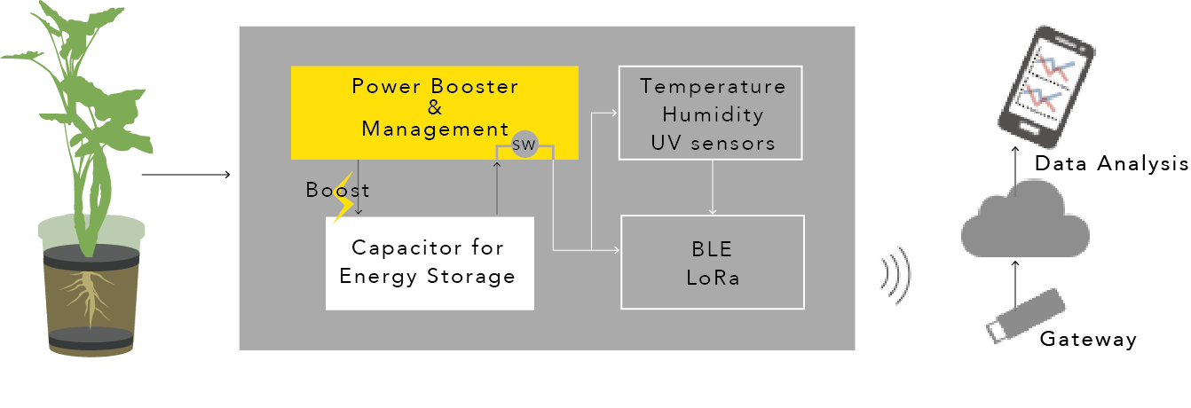 *Power Booster & Management : AP4470 for sustainable power sources by   Asahi Kasei Microdevices Corporation (AKM)