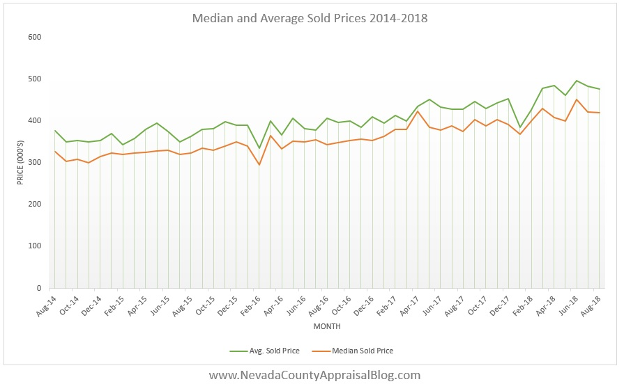 MedAvg Prices 14-18.jpg