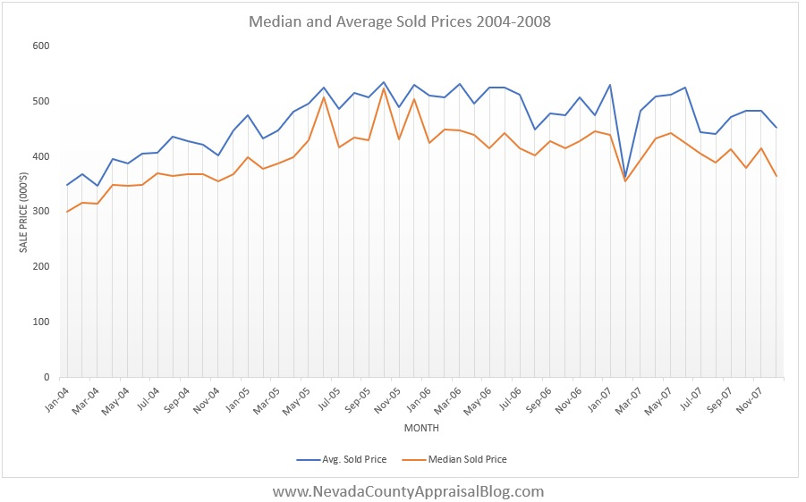 MedAvg Prices 04-08.jpg
