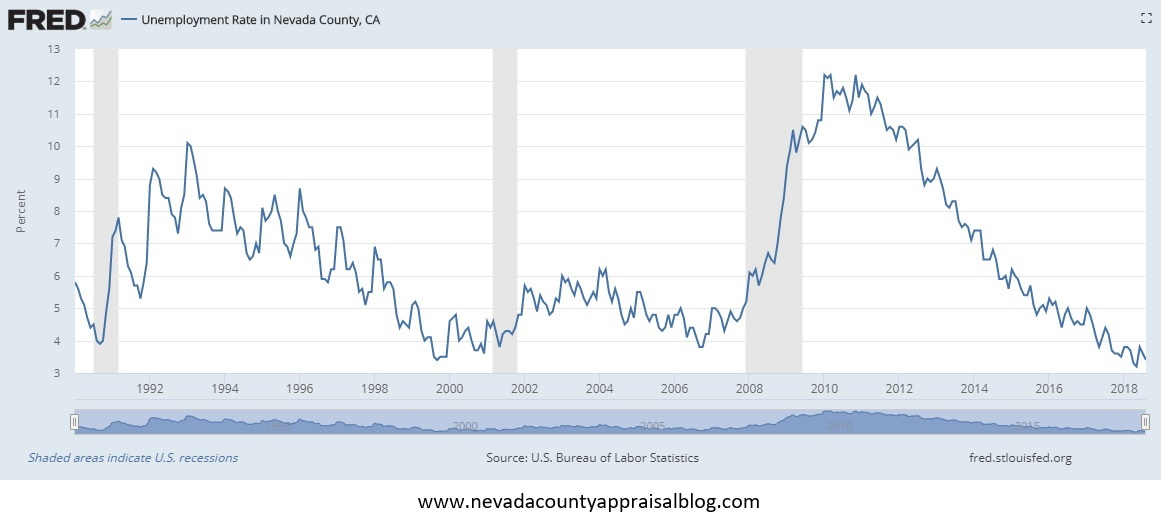 Nevada County Unemployment Rate.jpg