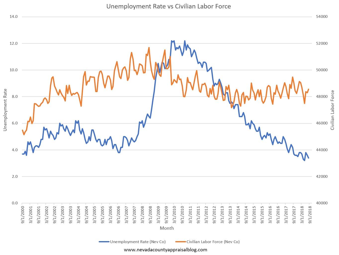 Unemployment Rate vs Labor Force.jpg
