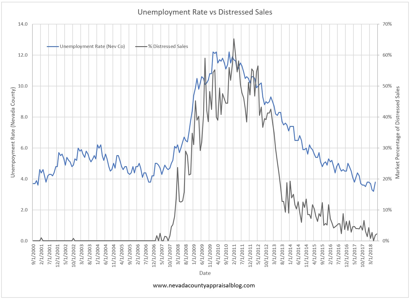 Unemployment Rate vs Distressed Sales.jpg