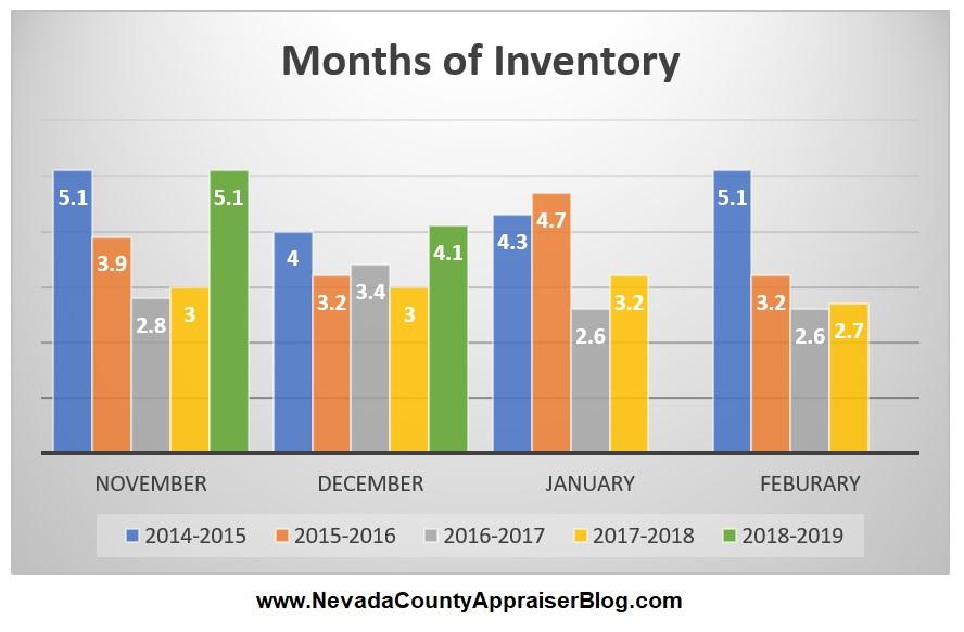 Months of Inventory.jpg