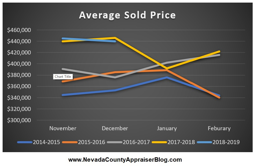 Average Sold Price.jpg