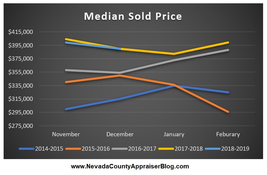 Median Sold Price.jpg