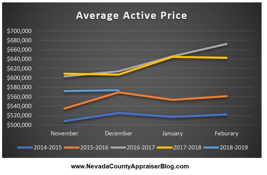 Average Active Price.jpg
