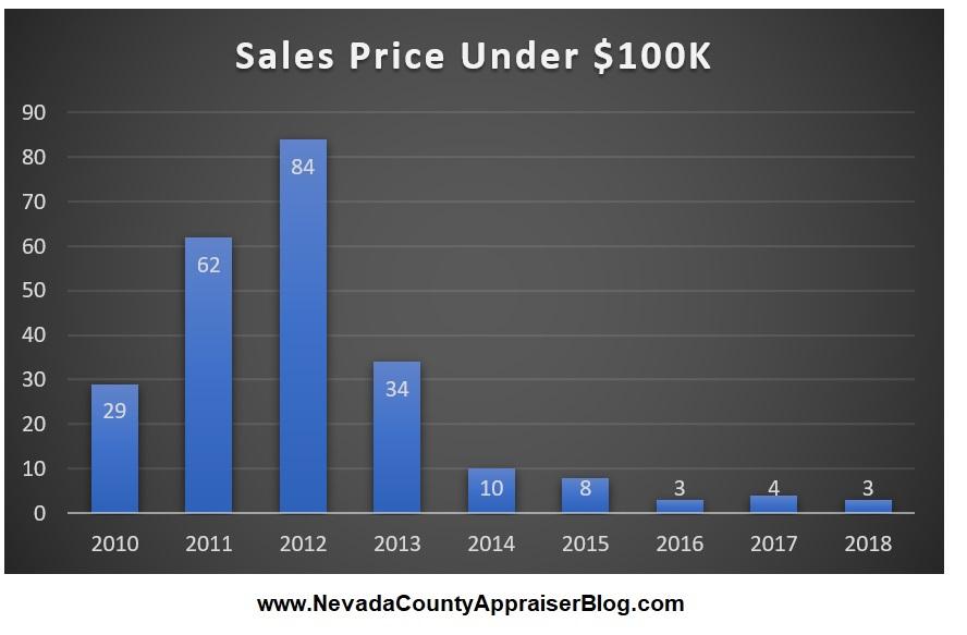 Sale Price Under $100k.jpg