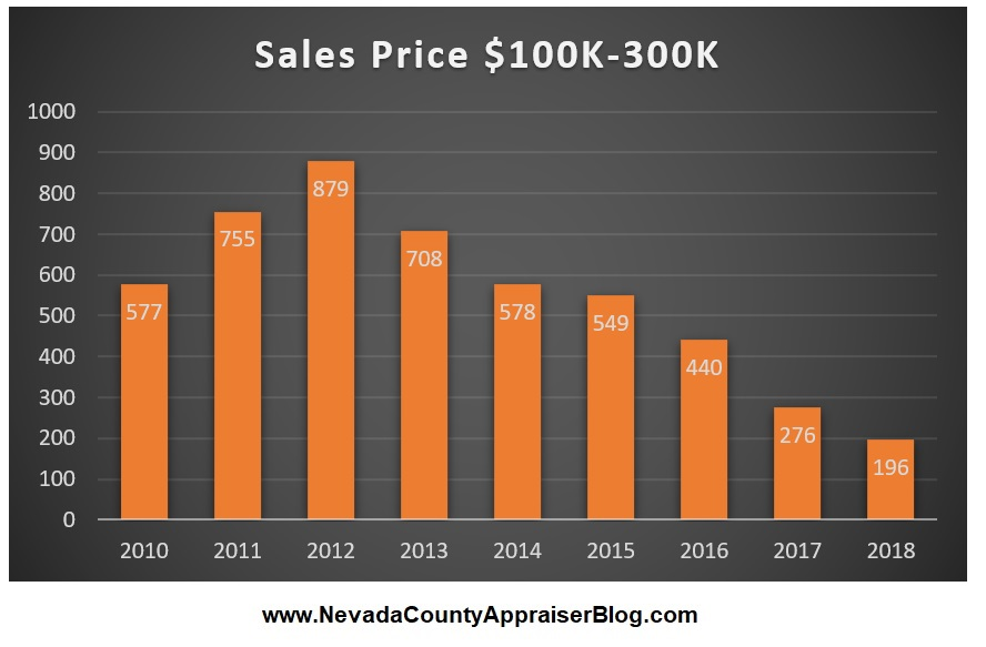Sale Price $100k-$300k.jpg