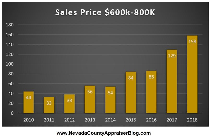 Sale Price $600k-$800k.jpg