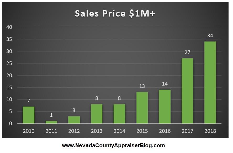 Sale Price $1M+.jpg