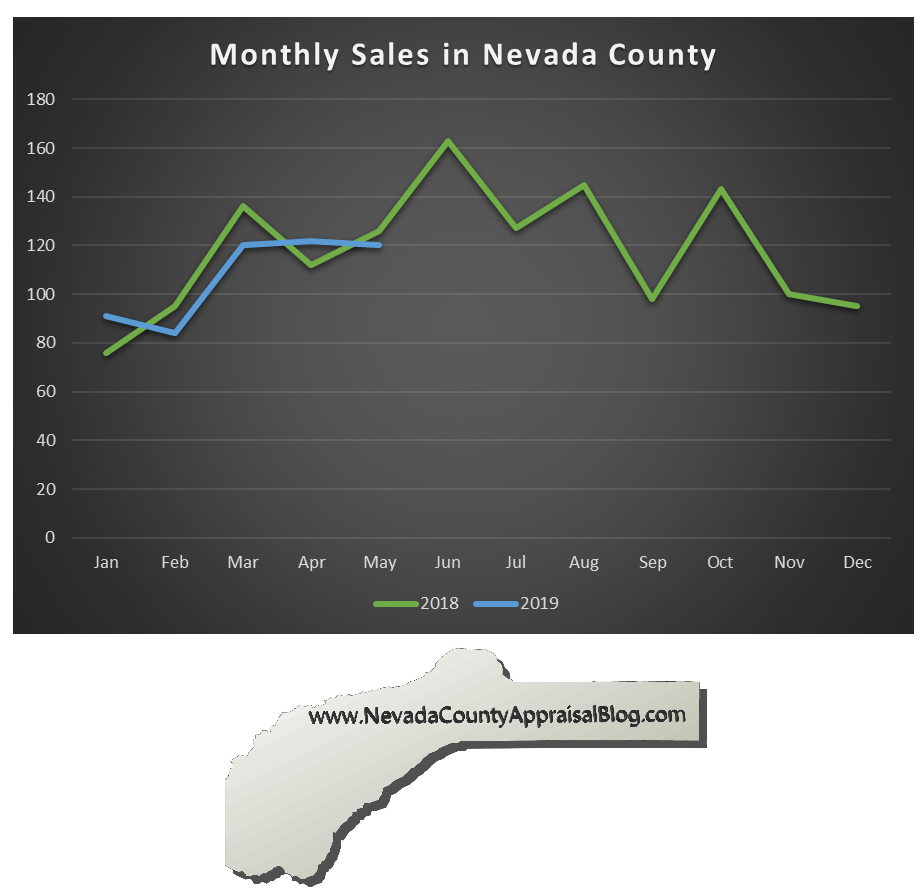 County Monthly Sales Graph.png