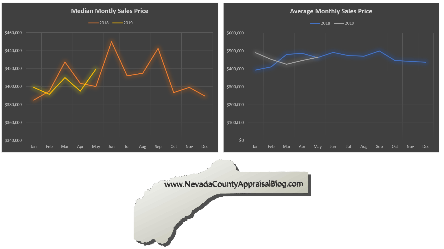 County Median and Average Sale Price.png