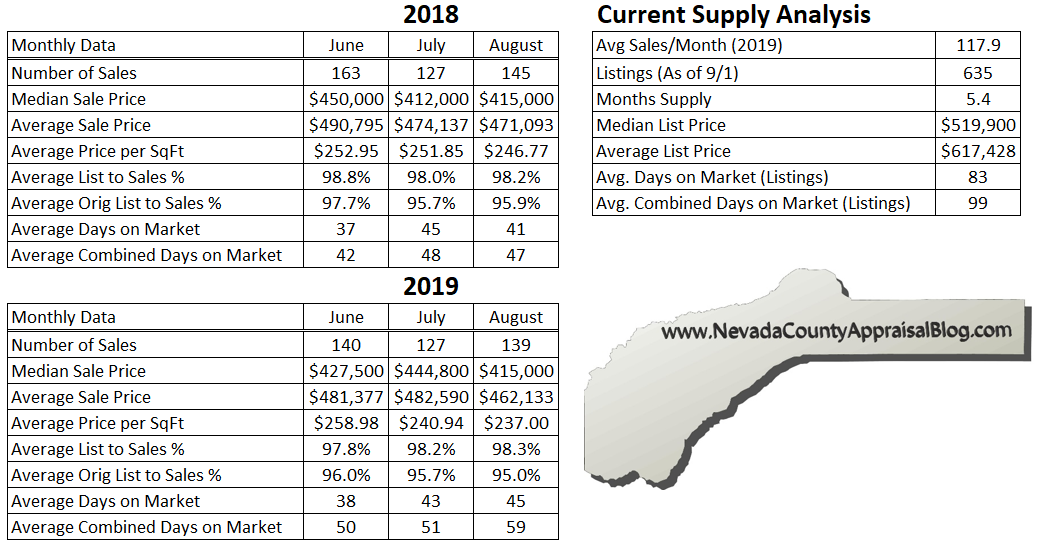 Nevada County Stats.png
