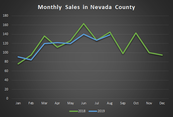 Nevada County Monthly Sales Graph.png