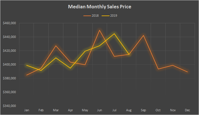 Nevada County Median Monthly Sales Price Graph.png
