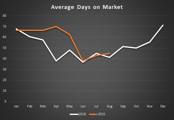 Nevada County Average Days on Market Graph.png