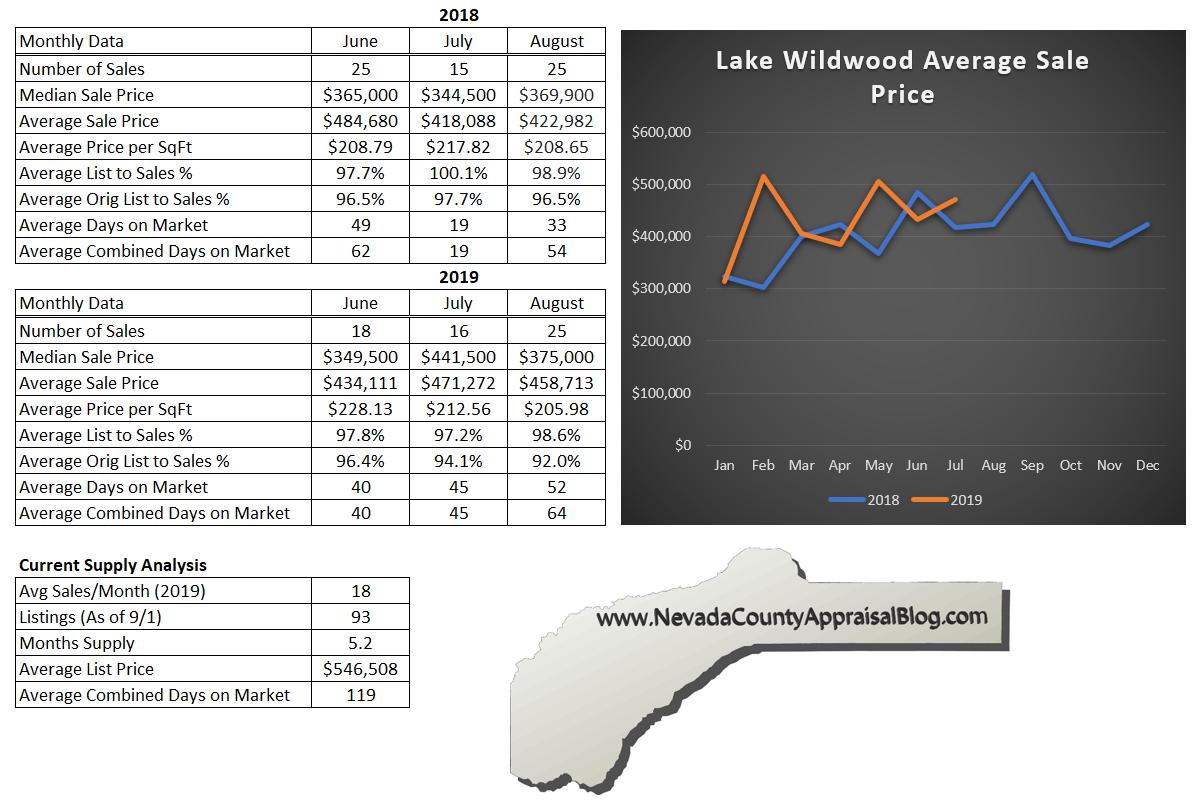 Lake Wildwood