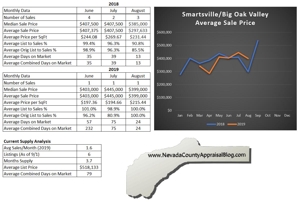 Smartsville/Big Oak Valley