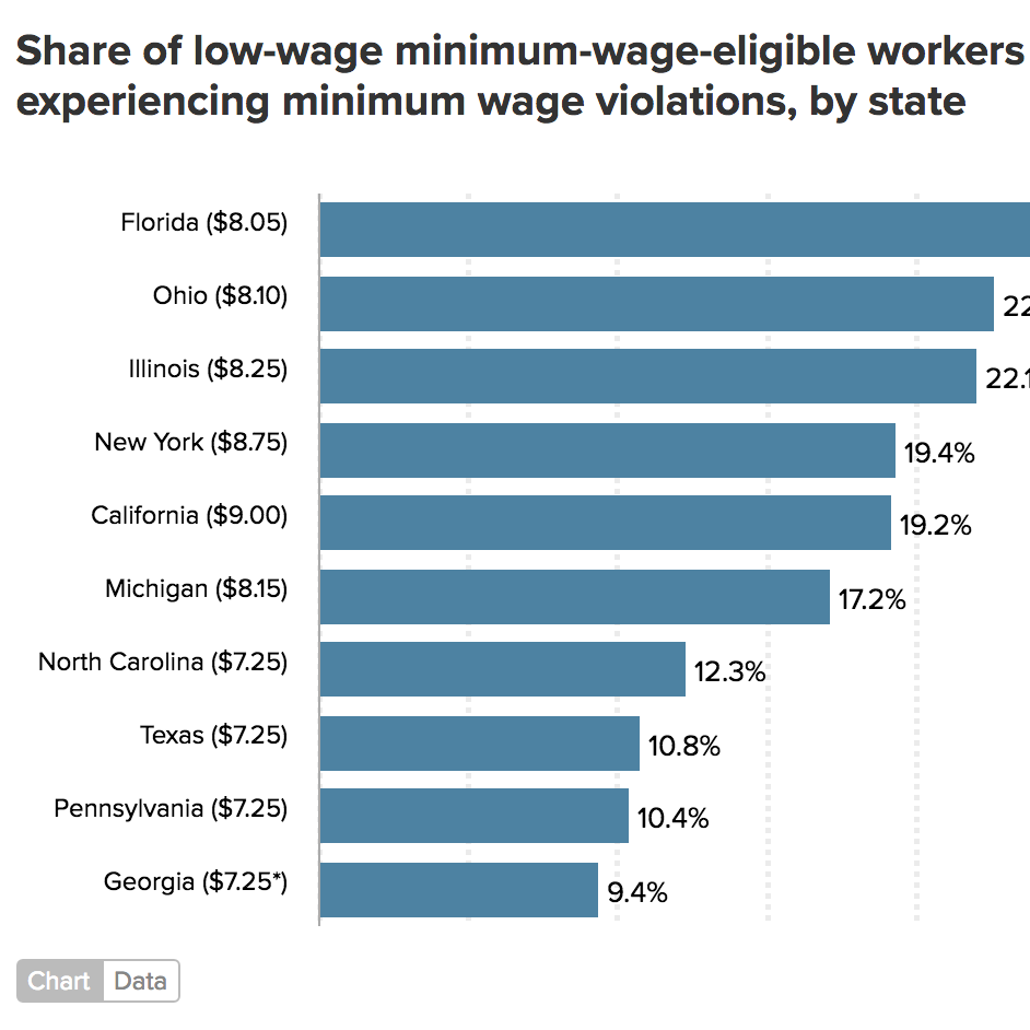 Employers steal billions from workers' paychecks each year - ECONOMIC POLICY INSTITUTE