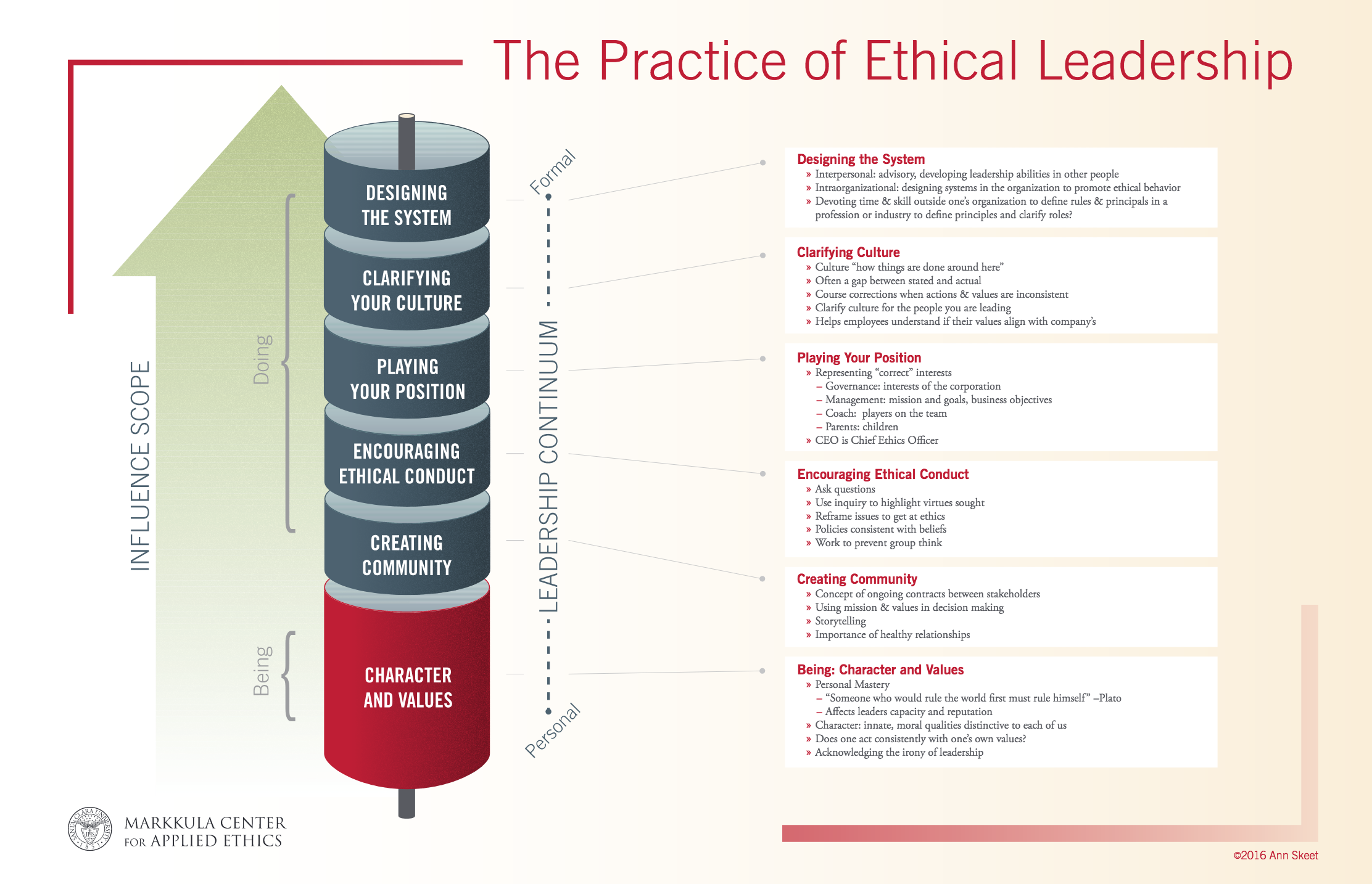 The Practice of Ethical Leadership - MARKKULA CENTER FOR APPLIED ETHICS