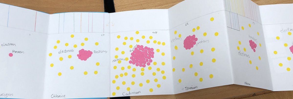 Protons (pink) and electrons (yellow) in selected atoms with sketches of corresponding spectral lines at the top of the page.