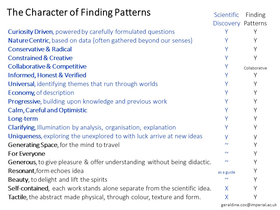 Finding Patterns adopts the character of science and adds a few more features.
