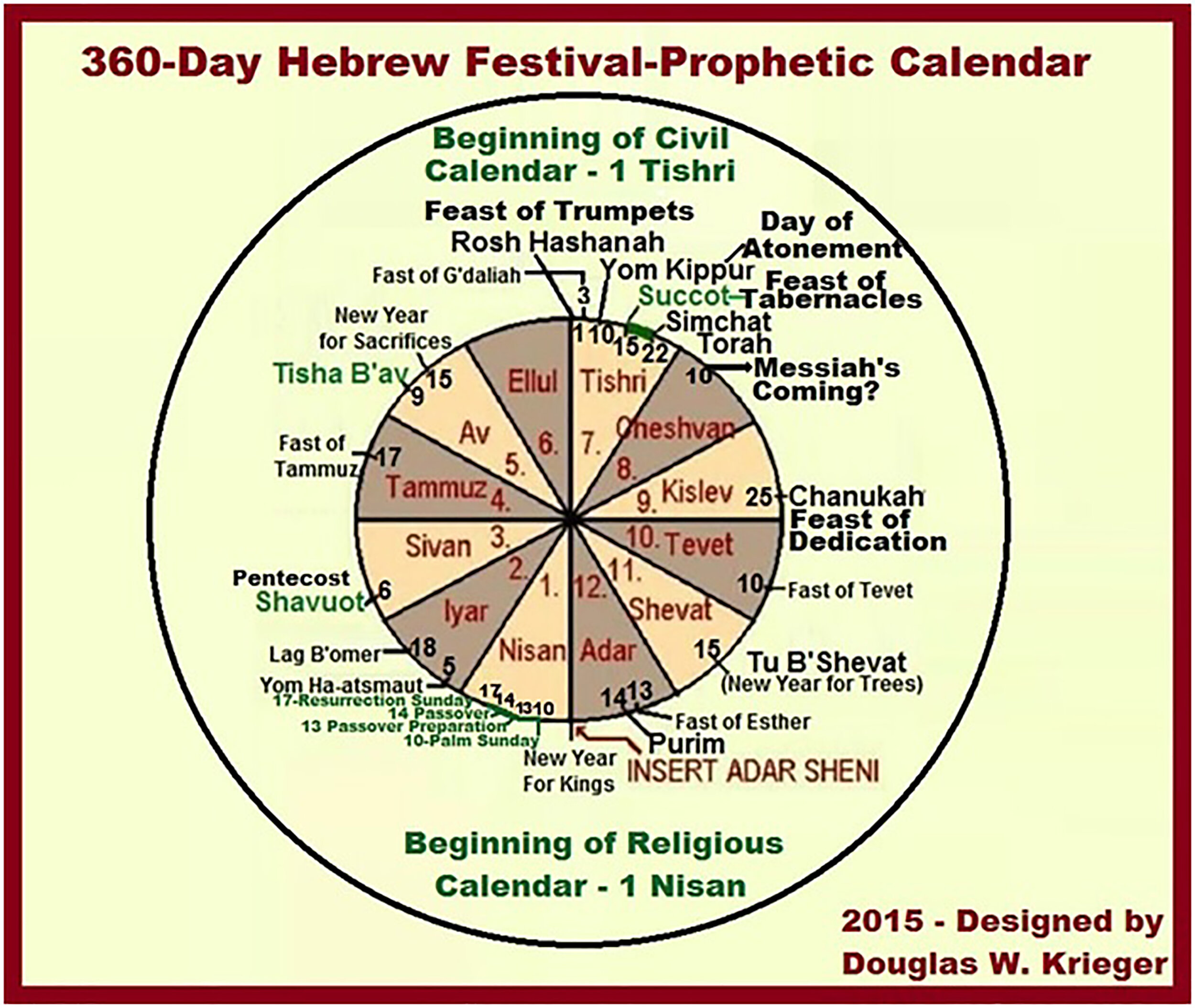 Expanded Hebrew Festival Calendar with Christian Dates of Significance