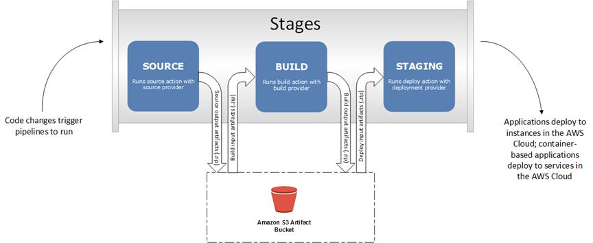 Pipeline architecture example