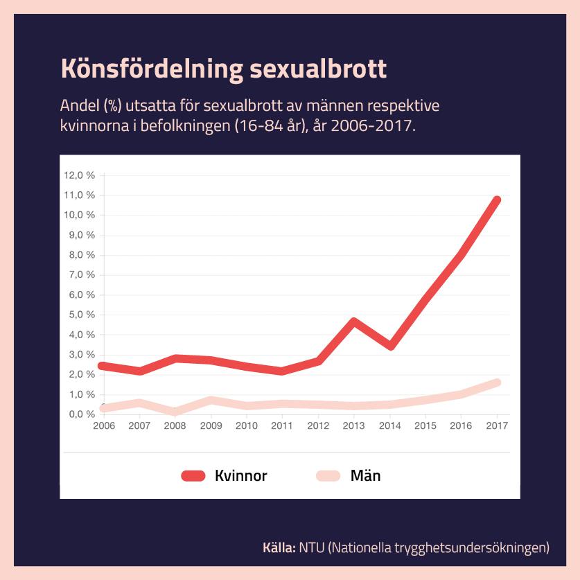 #sexismpåklubben_statistik.jpg