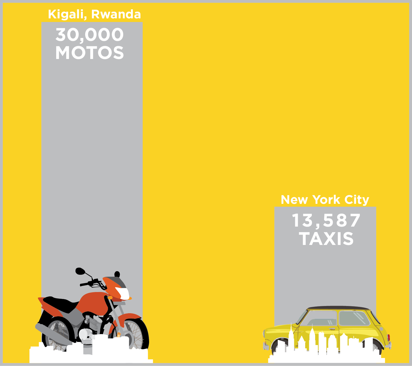 Kigali vs NYC - There are more taxi motorcycles in Kigali than taxi cabs in New York City. Imagine replacing this entire fleet in the heart of Africa with electric vehicles.