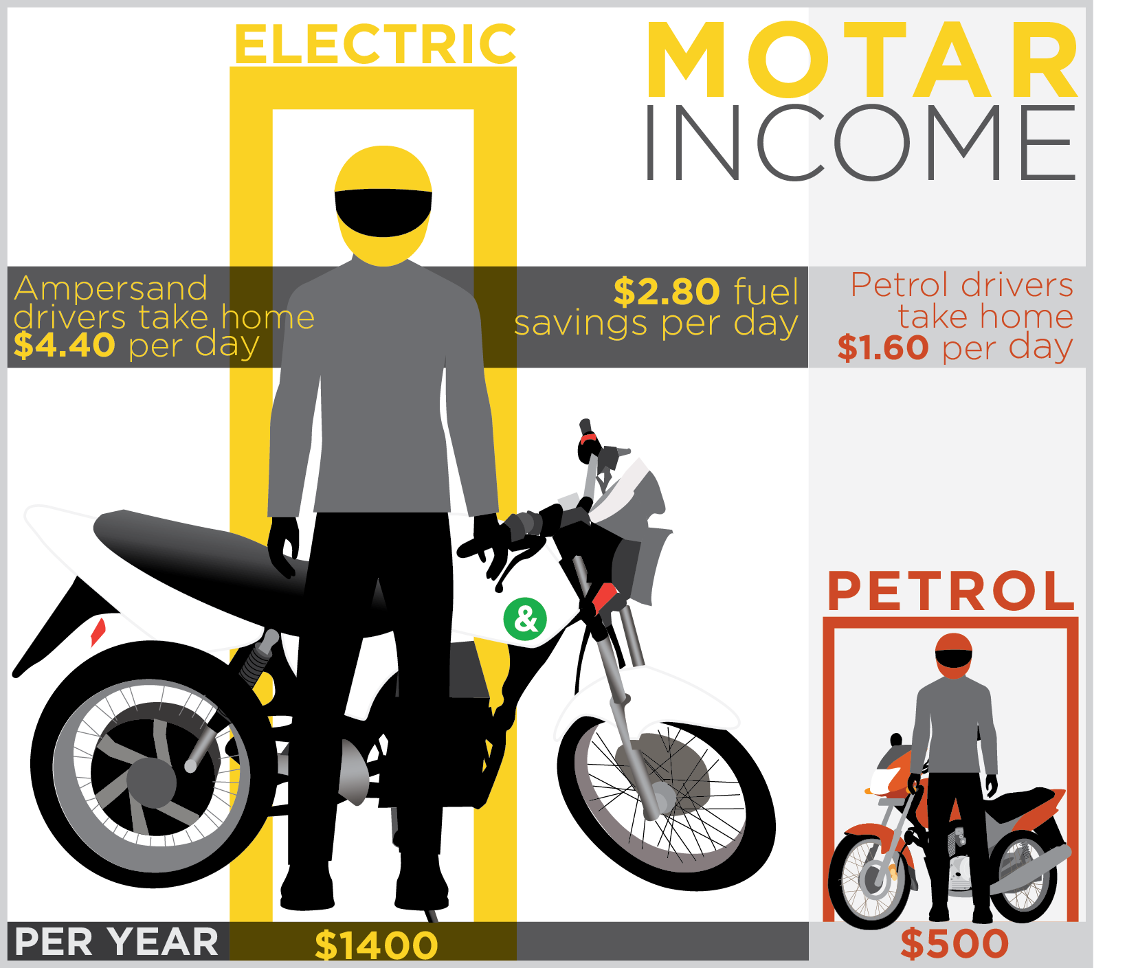 Income generation - Each moto driver spends a large chunk of their income on gasoline. With electric power we can offer them a much cheaper cleaner alternative. Our current projections predict a net saving of about $900 a year compared to petrol.