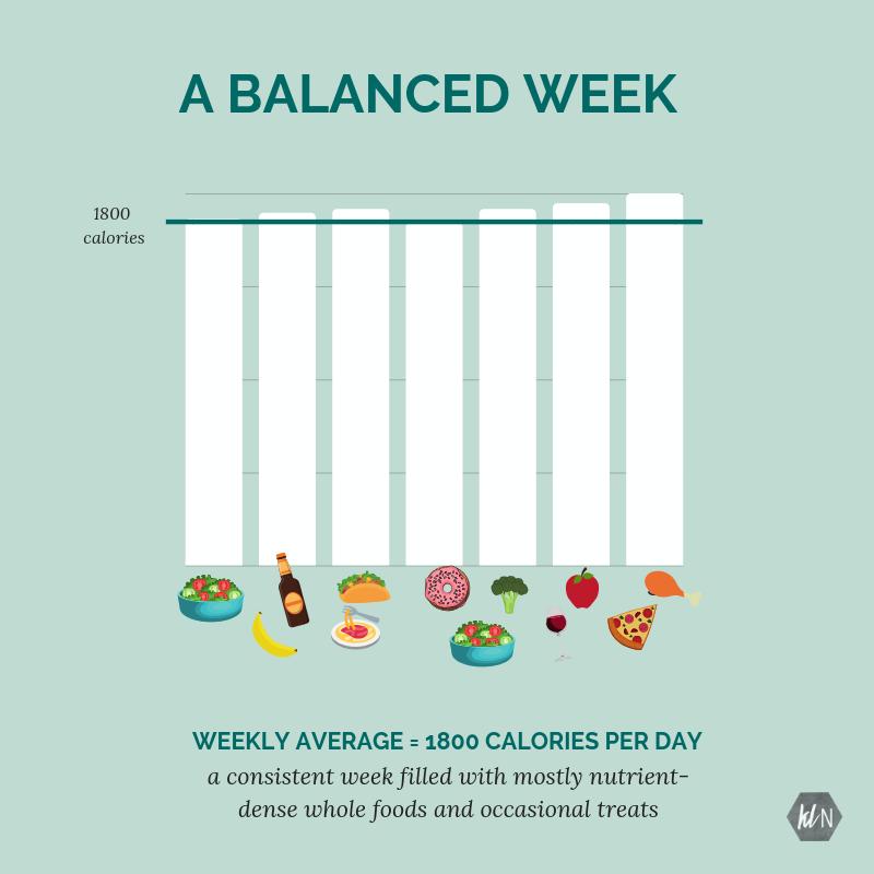 flexible nutrition cheat day macro coach iifym fat loss goals