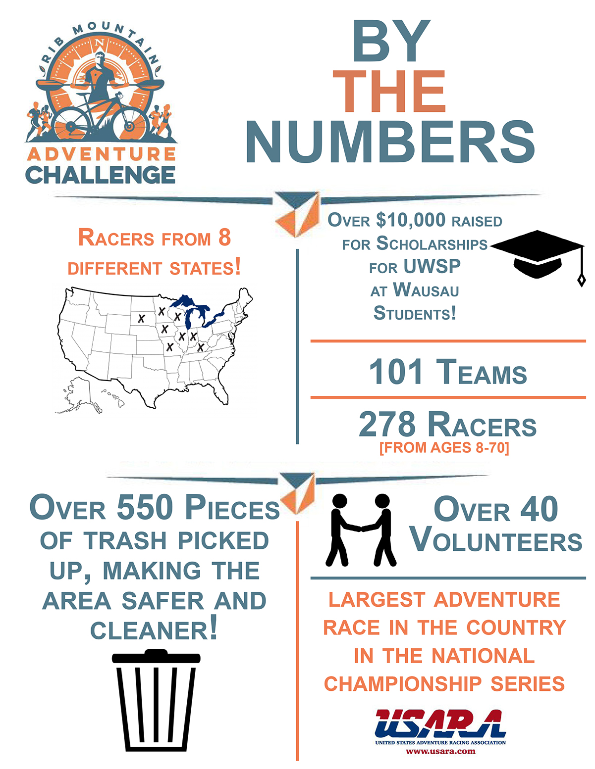 RMAC by the Numbers.jpg