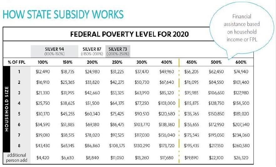 3-FPL-Income-Chart-600-percent-2020-California.jpg