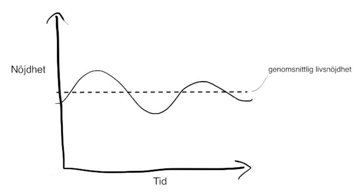 Din lyckonivå varierar över tid men håller sig i genomsnitt ganska konstant.