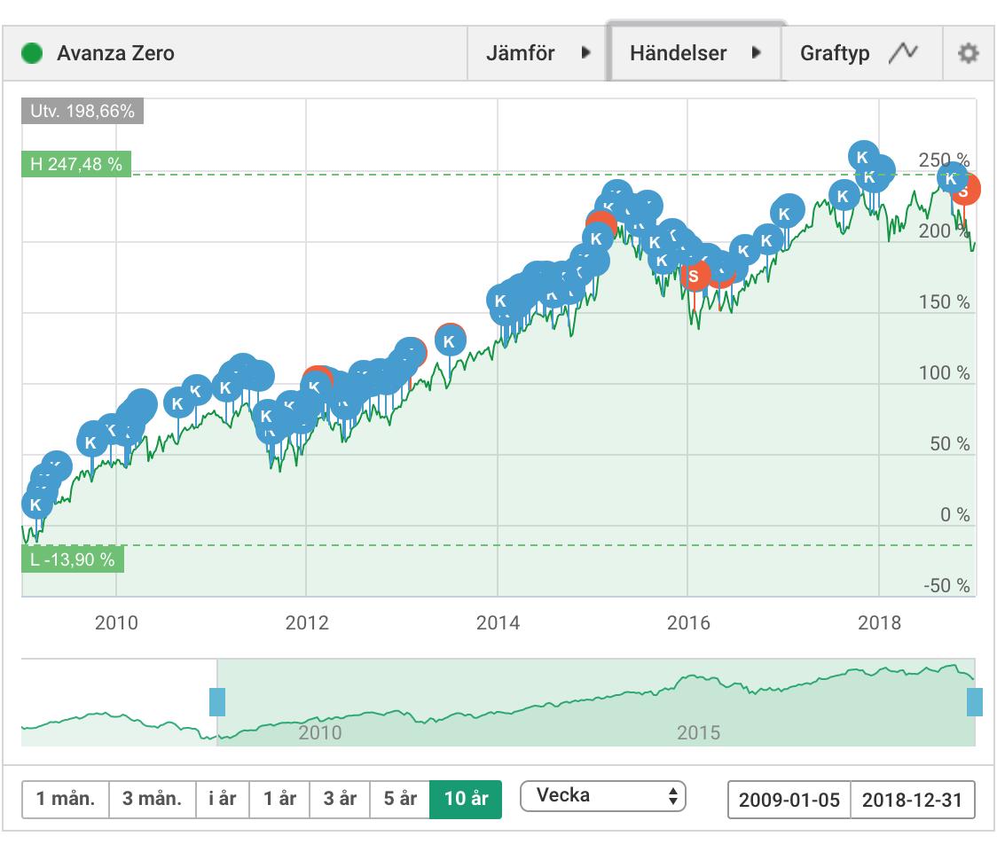 Min egen historik i Avanza Zero de senaste 10 åren ser ut såhär. Vid några enstaka tillfällen har jag försökt överlista marknaden och sälja för att sen köpa tillbaka. 2016 gjorde jag det på en botten. Nu senast sålde jag bara en liten post i ett litet experimentsyfte, längre fram vet vi om jag hade rätt eller fel den gången.  Överlag är det ett stabilt sparande som skett löpande.  PS. Klicka på Händelser ovanför grafen på Avanza om du vill se när du har köpt/sålt en viss aktie eller fond.