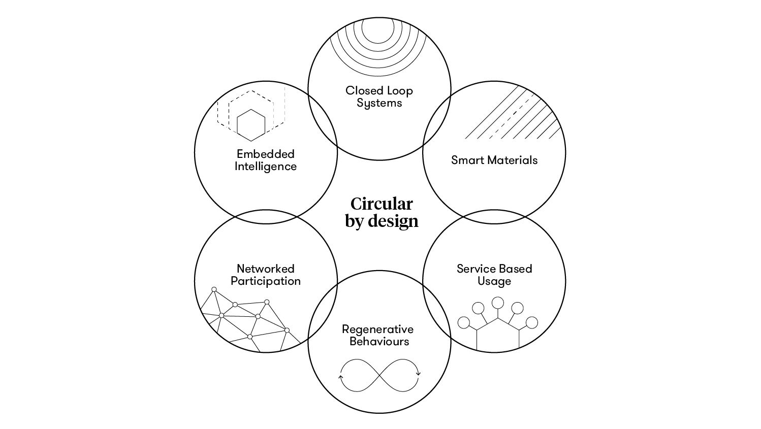 circularity_diagram_01NV-02.png