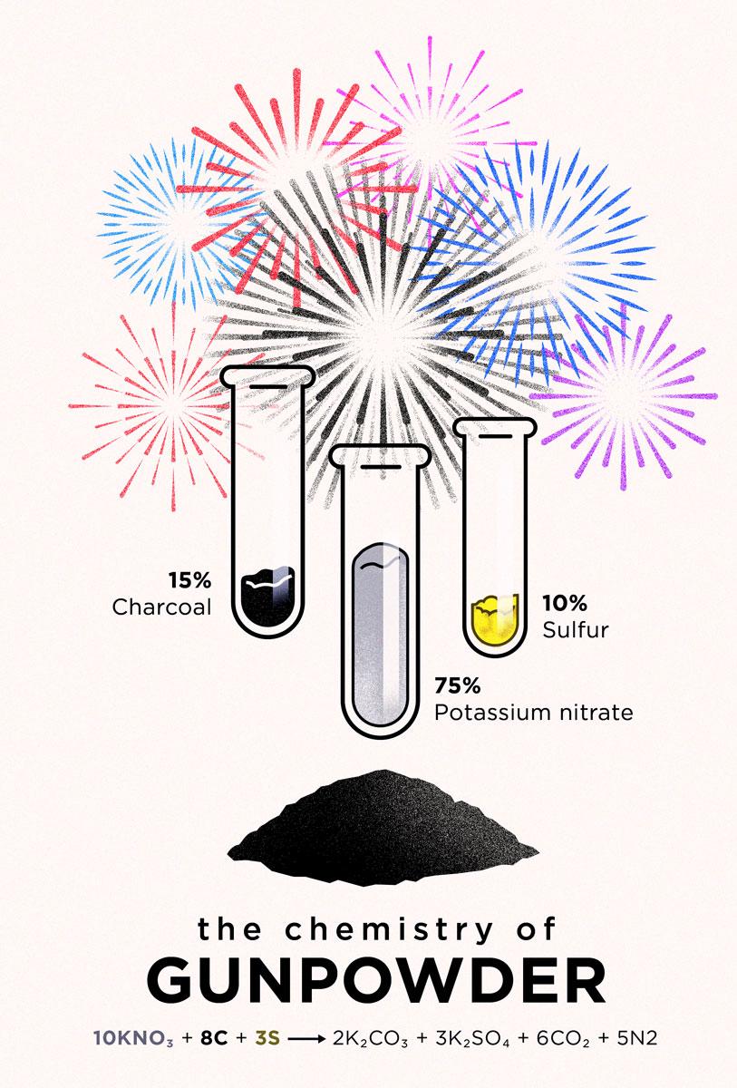 mol_gunpowder_chemistry_web.jpg