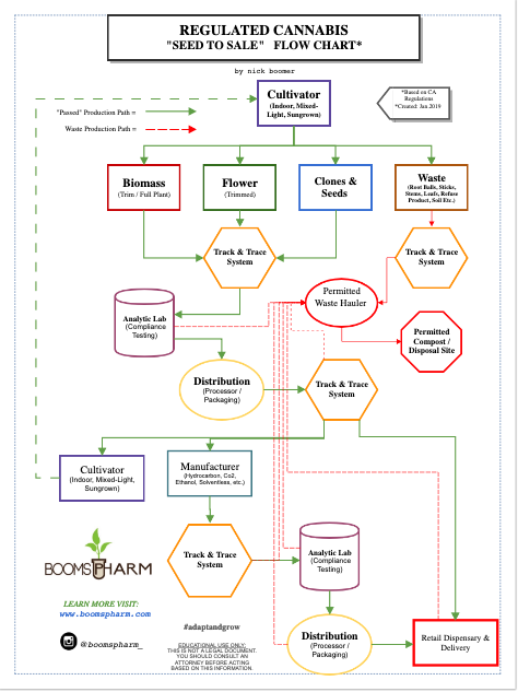 Regulated Cannabis Seed To Sale Flow Chart by Boompsharm.png