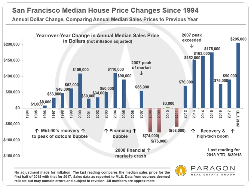 1994-Present_SF-Median-SFD-Price_DOLLAR-Change_YoY.jpg