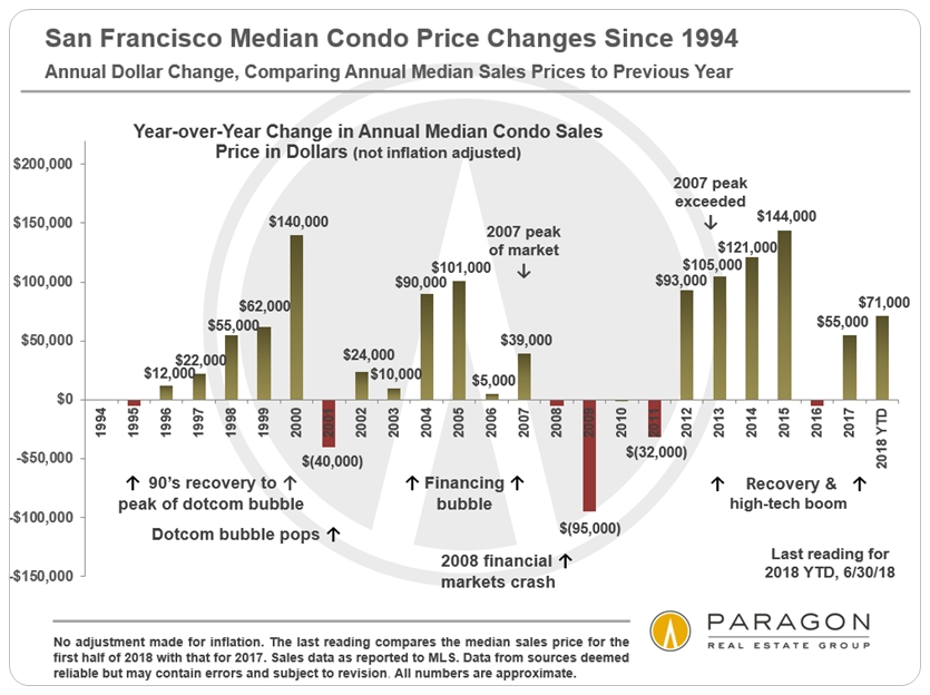 1994-Present_SF-Median-CONDO-Price_DOLLAR-Change_YoY.jpg